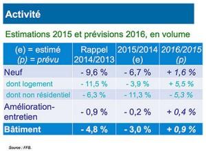 tableau année 2015 et prévision 2016